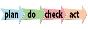 Einführung KVP-Prozess